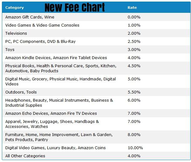 Amazon Fee Chart 2017